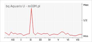 Wykres zmian popularności telefonu bq Aquaris U