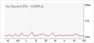 Wykres zmian popularności telefonu bq Aquaris E5s