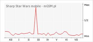 Wykres zmian popularności telefonu Sharp Star Wars mobile