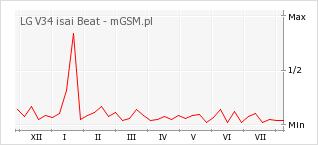 Wykres zmian popularności telefonu LG V34 isai Beat
