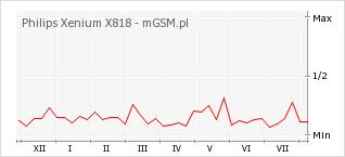 Wykres zmian popularności telefonu Philips Xenium X818
