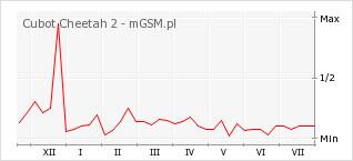 Wykres zmian popularności telefonu Cubot Cheetah 2