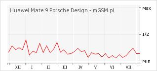 Wykres zmian popularności telefonu Huawei Mate 9 Porsche Design