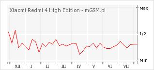 Wykres zmian popularności telefonu Xiaomi Redmi 4 High Edition