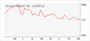 Wykres zmian popularności telefonu Xiaomi Redmi 4A