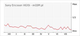 Wykres zmian popularności telefonu Sony Ericsson V630i