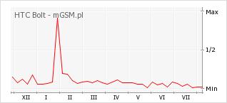 Wykres zmian popularności telefonu HTC Bolt