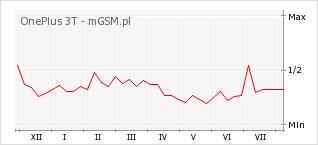 Wykres zmian popularności telefonu OnePlus 3T