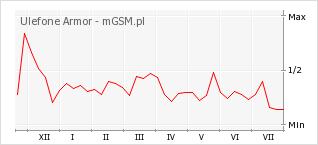 Wykres zmian popularności telefonu Ulefone Armor