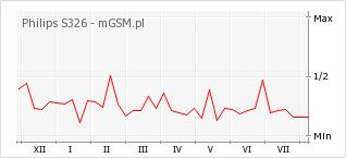 Wykres zmian popularności telefonu Philips S326