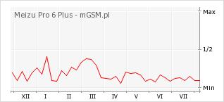Wykres zmian popularności telefonu Meizu Pro 6 Plus