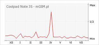 Wykres zmian popularności telefonu Coolpad Note 3S