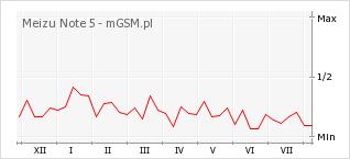 Wykres zmian popularności telefonu Meizu Note 5