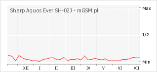Wykres zmian popularności telefonu Sharp Aquos Ever SH-02J