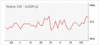 Wykres zmian popularności telefonu Nokia 150