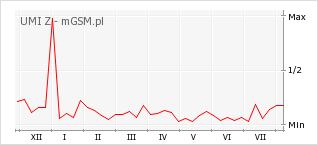 Wykres zmian popularności telefonu UMI Z