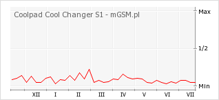 Wykres zmian popularności telefonu Coolpad Cool Changer S1