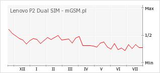 Wykres zmian popularności telefonu Lenovo P2 Dual SIM