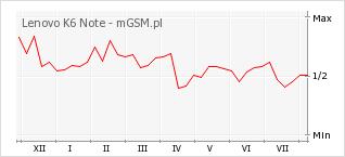 Wykres zmian popularności telefonu Lenovo K6 Note