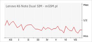 Wykres zmian popularności telefonu Lenovo K6 Note Dual SIM