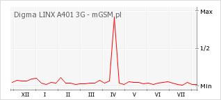 Wykres zmian popularności telefonu Digma LINX A401 3G
