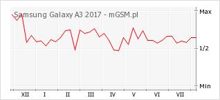 Wykres zmian popularności telefonu Samsung Galaxy A3 2017