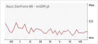 Wykres zmian popularności telefonu Asus ZenFone AR