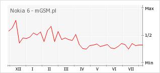 Wykres zmian popularności telefonu Nokia 6
