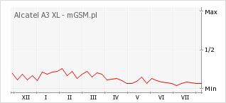 Wykres zmian popularności telefonu Alcatel A3 XL