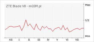 Wykres zmian popularności telefonu ZTE Blade V8