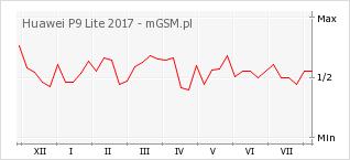 Wykres zmian popularności telefonu Huawei P9 Lite 2017