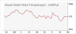 Wykres zmian popularności telefonu Xiaomi Redmi Note 4 Snapdragon