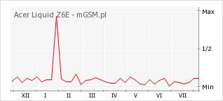 Wykres zmian popularności telefonu Acer Liquid Z6E