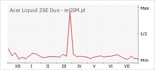 Wykres zmian popularności telefonu Acer Liquid Z6E Duo