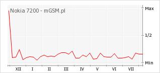 Wykres zmian popularności telefonu Nokia 7200