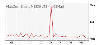 Wykres zmian popularności telefonu MaxCom Smart MS530 LTE