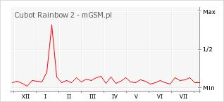 Wykres zmian popularności telefonu Cubot Rainbow 2