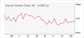 Wykres zmian popularności telefonu Xiaomi Redmi Note 4X