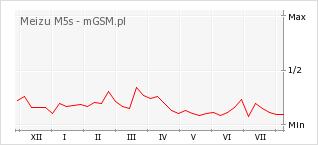 Wykres zmian popularności telefonu Meizu M5s