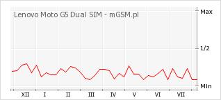 Wykres zmian popularności telefonu Lenovo Moto G5 Dual SIM