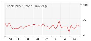 Wykres zmian popularności telefonu BlackBerry KEYone