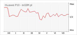 Wykres zmian popularności telefonu Huawei P10