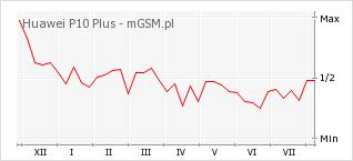 Wykres zmian popularności telefonu Huawei P10 Plus