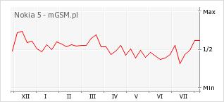 Wykres zmian popularności telefonu Nokia 5