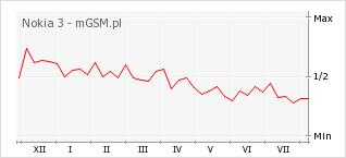 Wykres zmian popularności telefonu Nokia 3
