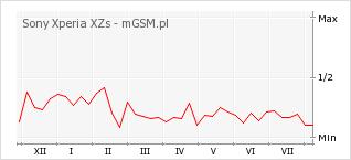 Wykres zmian popularności telefonu Sony Xperia XZs