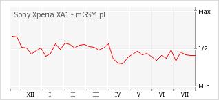Wykres zmian popularności telefonu Sony Xperia XA1