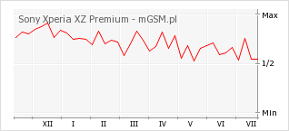 Wykres zmian popularności telefonu Sony Xperia XZ Premium