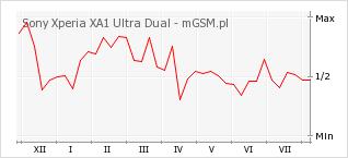 Wykres zmian popularności telefonu Sony Xperia XA1 Ultra Dual
