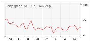 Wykres zmian popularności telefonu Sony Xperia XA1 Dual
